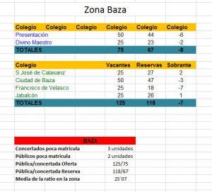 Zona_Baza