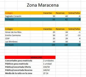 Zona_Maracena