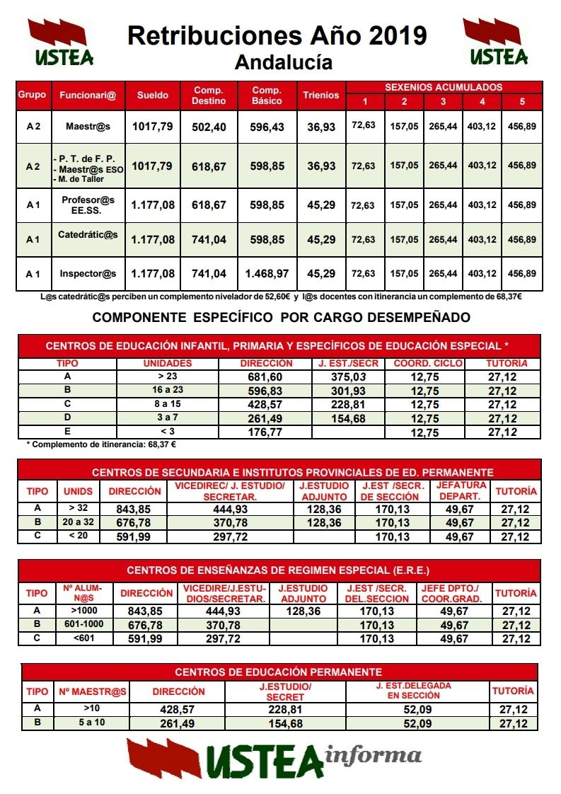 Retribuciones Docentes Andalucía 2019