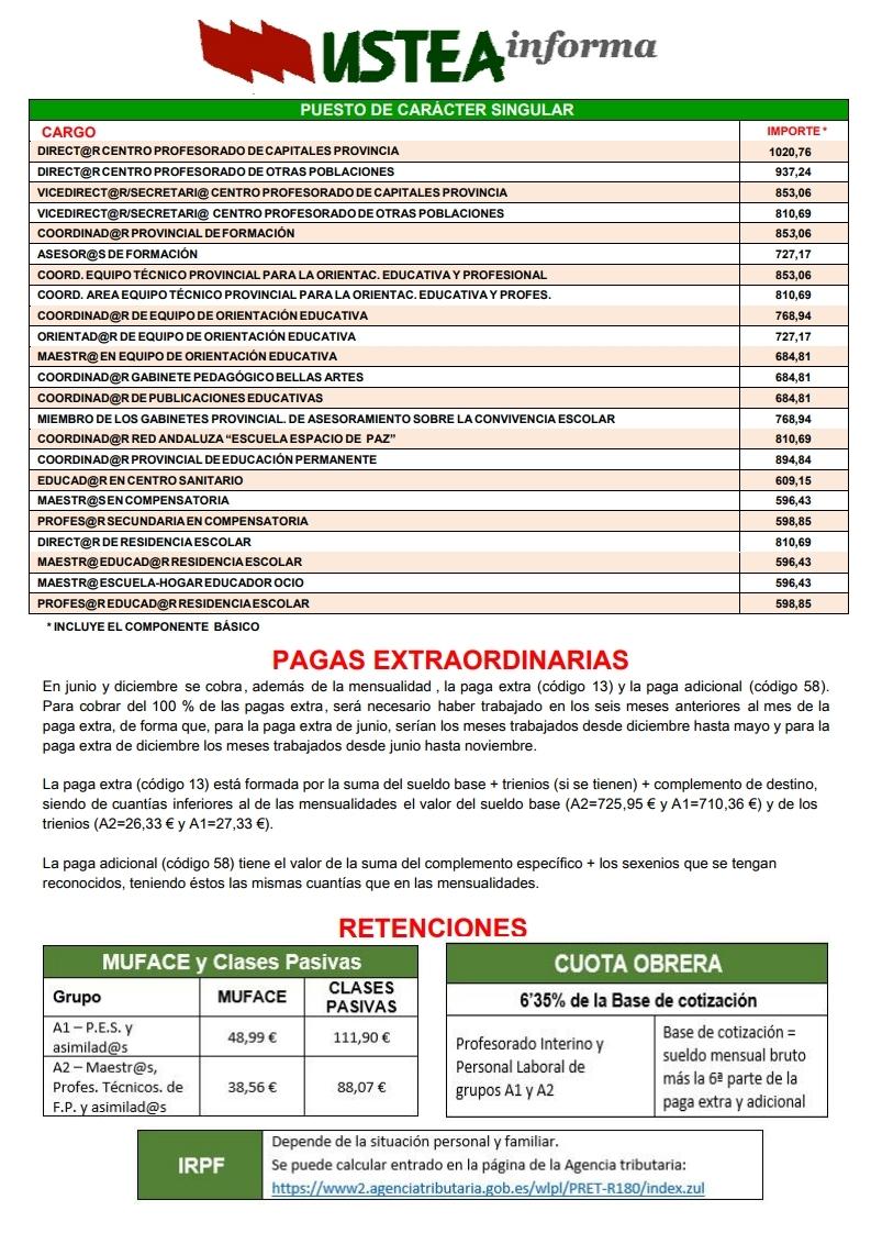 Calendario Oposiciones 2019 Andalucia.Retribuciones Docentes Andalucia 2019
